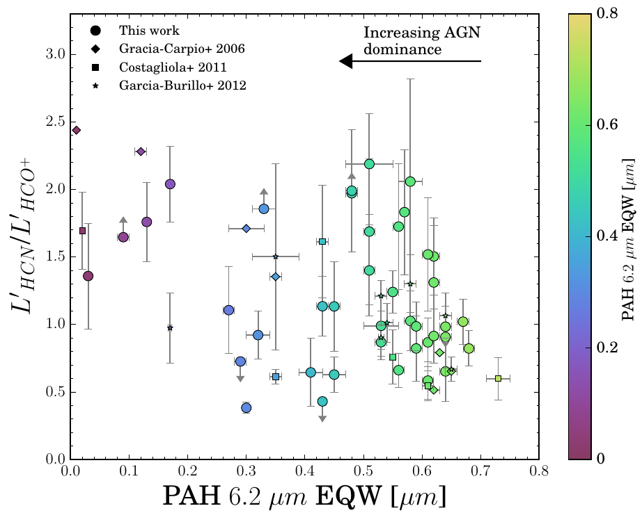 Ratio of HCN to HCO+ Emission in IR-luminous galaxies.